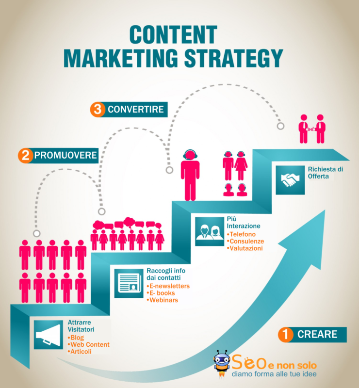 Content Marketing Strategy, immagine che rappresenta le fasi di una strategia di marketing dei contenuti