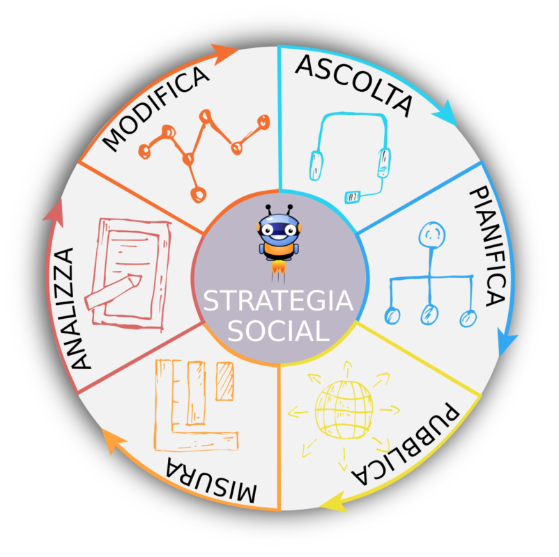 Ruota dele fasi del Social marketing
