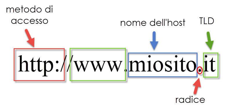 Struttura nome a dominio